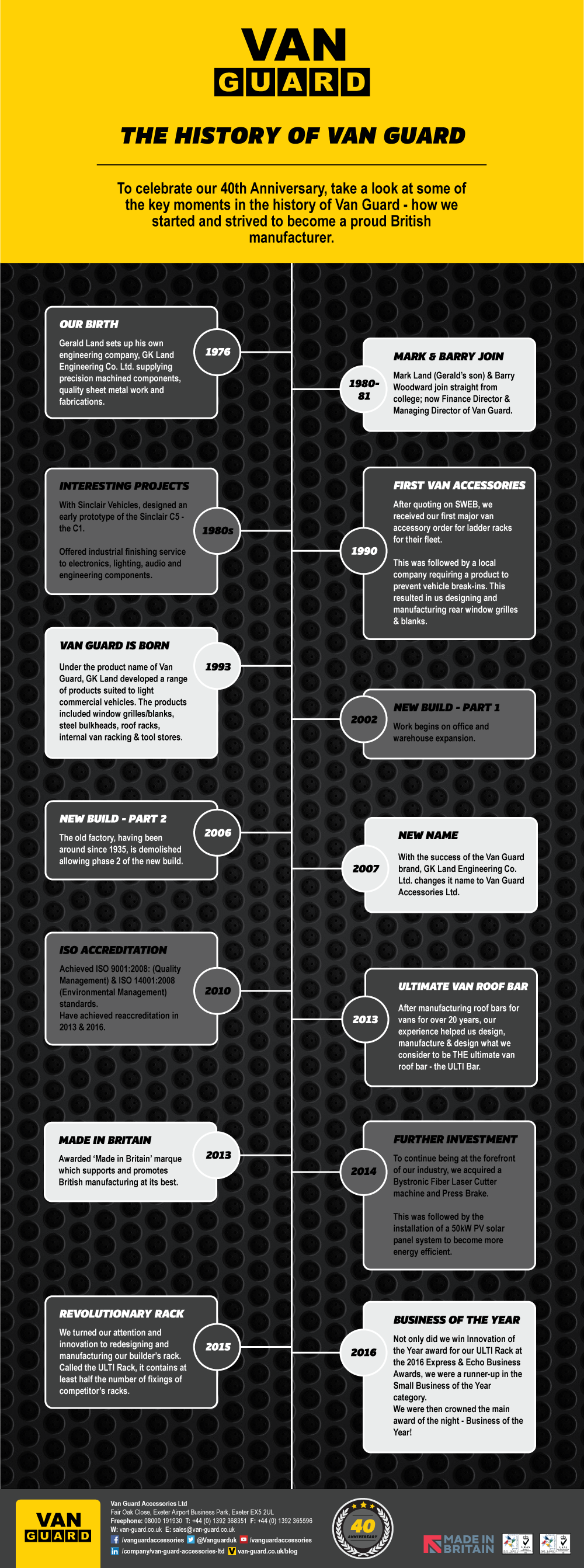 Company History Infographic